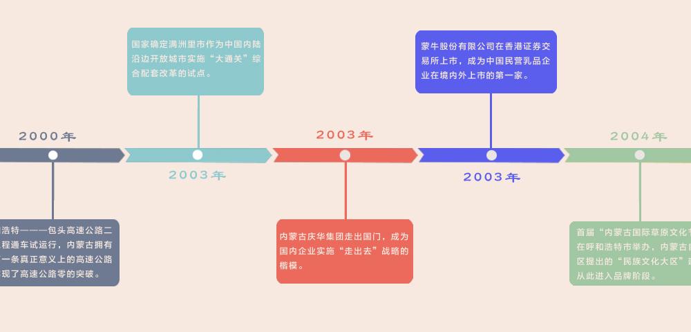 历史沿革(五)