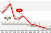 韩国媒体很用心 横向纵向全方位解析中国经济
