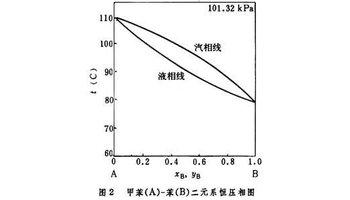 325kpa(1大气压)下的等压汽液平衡相图(图2),以温度和组成(苯的摩尔分图片