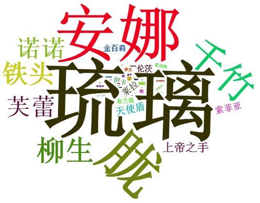 魂器学院Wiki组报名-角色词频统计-20190706.jpg