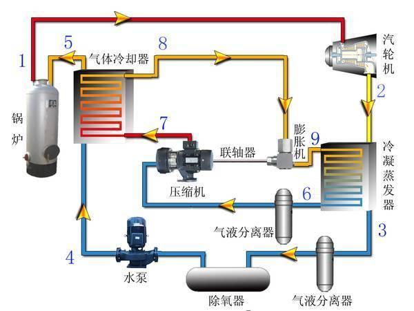 锅炉和汽轮发电机的结构图?