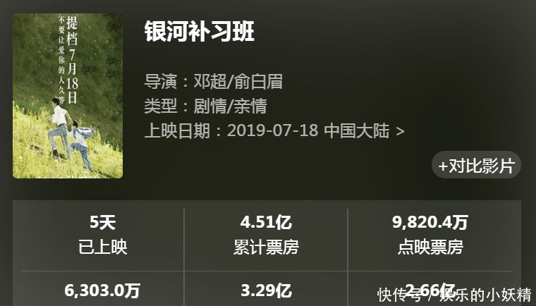 个人票房破103亿,黄渤王宝强甘拜下风,邓超号召力有多强