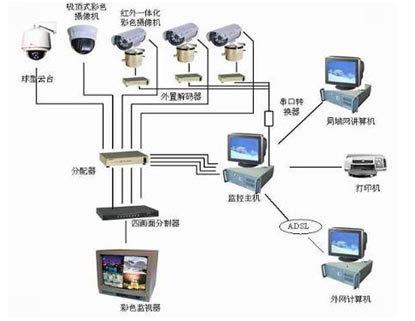 智能手机远程家居监控系统的设计与实现