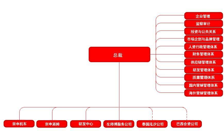 一、骑士系列 1、ZS125-2C 动机型式:单缸四冲程风冷 排量:125CC 点火方式:CDI 起动方式:电启动/脚启动 轴距:1260mm 最大扭矩:9.3(15%)n.m/7500(15%)rpm 最大功率:8(15%)kw/8500(15%)rpm 最高时速:95km/h 制动方式:前后鼓式 离合器型式:湿式多片 长宽高:20607801045mm 最小离地间隙:185mm 燃油箱容积:11L 经济车速油耗:2.