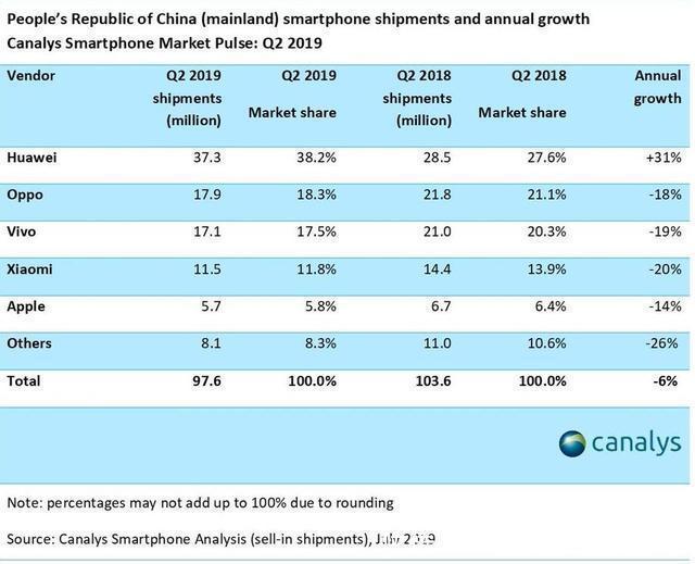 华为手机销量再创记录!国产机几乎垄断市场:苹果手机或将成为历史
