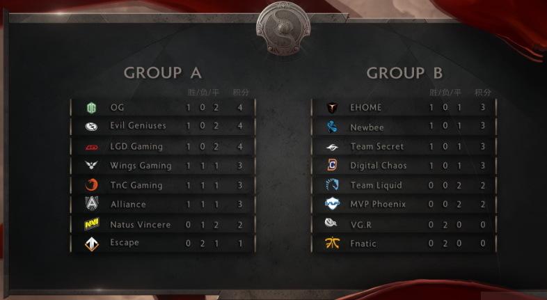TI6小组赛首轮积分排名出炉