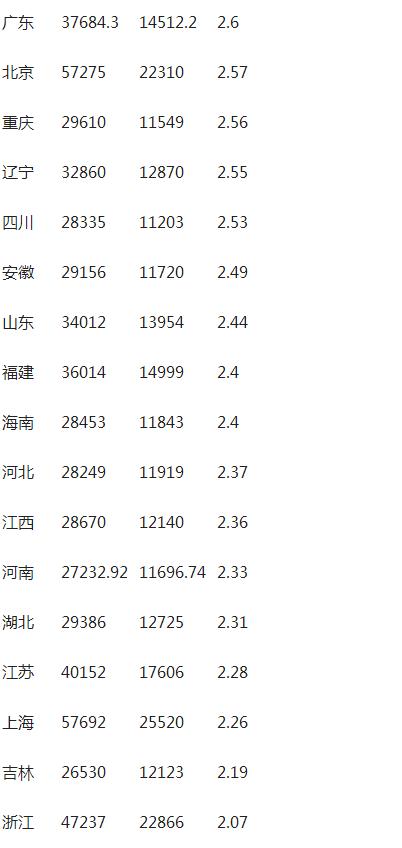 人均收入大比拼:6省份破3万 京沪超5万 - 枫叶正红 - 枫叶正红