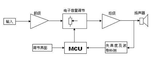 前级放大电路,音量调节,后级功放电路,扬声器是常规多媒体音箱的主要