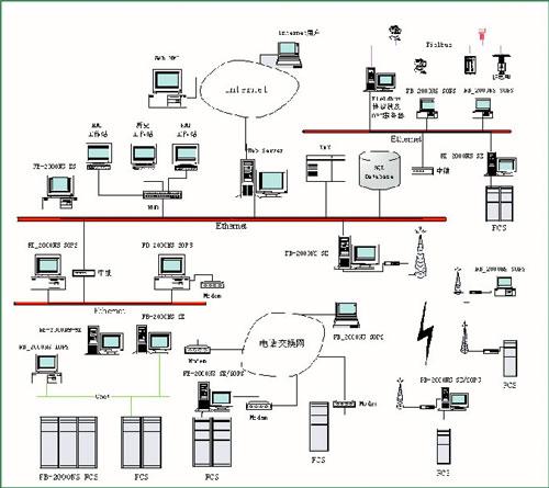 实现工厂管理信息系统与各种分散控制系统之间的数据交换.