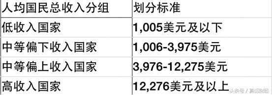 你的收入会翻1.5倍,中国将进入高收入国家! - 德财兼备 - 德财兼备的博客