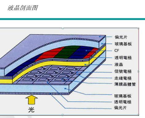 TFT-LCD的工作原理是什么 TFT-LCD的工作原