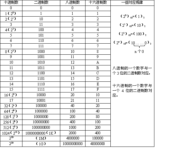 例如:十六进制数4ac8可写成(4ac8)16