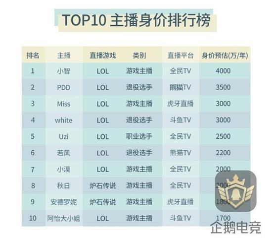 网传2016版主播身价排行榜