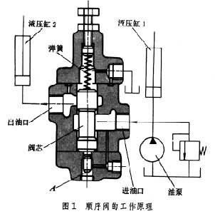 油泵产生的压力先推动液压缸1运动图片