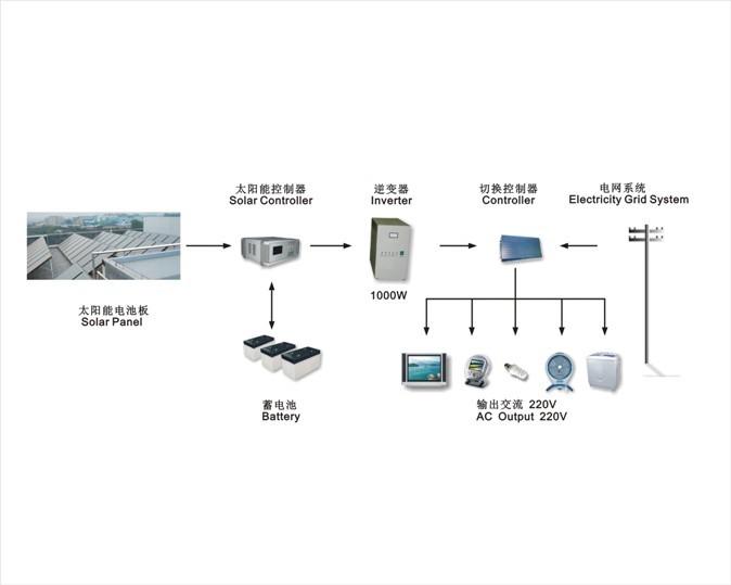 光伏发电系统主要由太阳能电池板(组件)