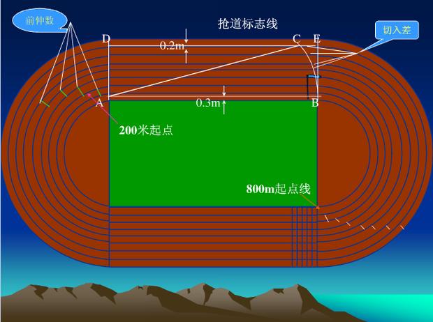 200米 贰佰米 跑道 弯道半径