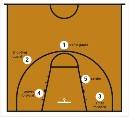 篮球全场怎么站位?_360问答
