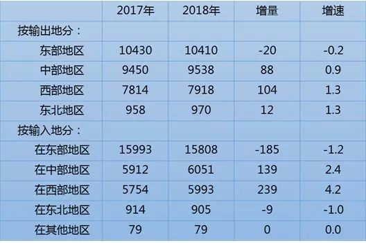 2018年各省人口排名_2018年各省市出生人口数量排名 广东反超山东省成为新晋榜