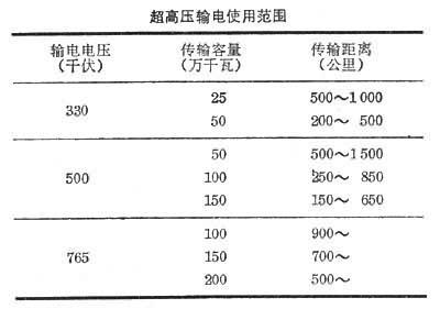 超高压输电_360百科