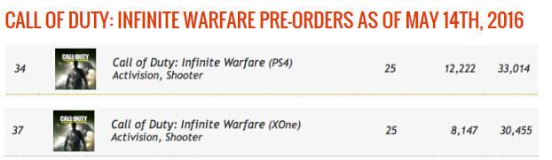 《使命召唤13》主机版预购量低迷