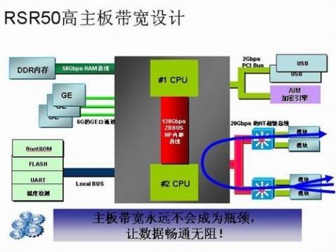 概述 交换机的背板带宽,是交换机接口处理器或接口卡和数据总线间所