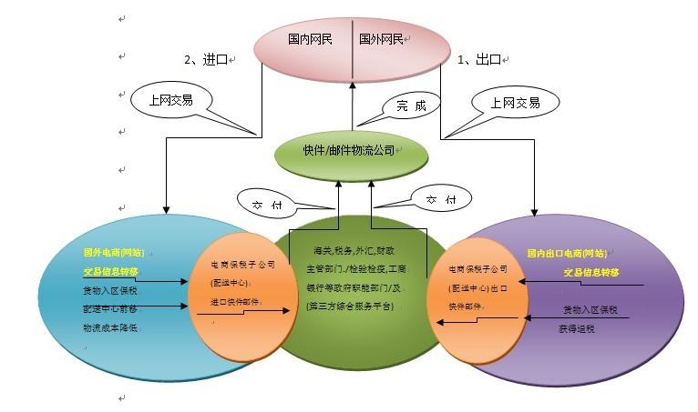 保税e贸易出境邮件,快件具体业务流程图出口具体流程