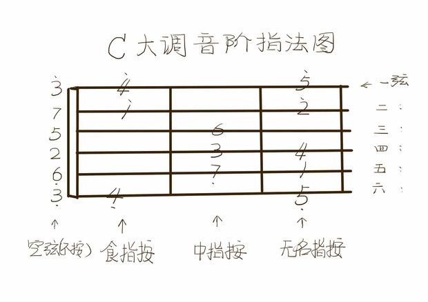 一个关于吉他谱子的问题