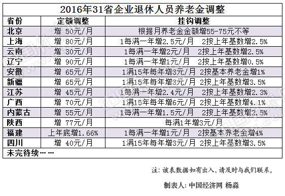 12省公布上调养老金 多地明确9月底发放到位 - 周公乐 - xinhua8848 的博客