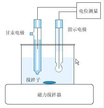 (图)电极电位测量体系