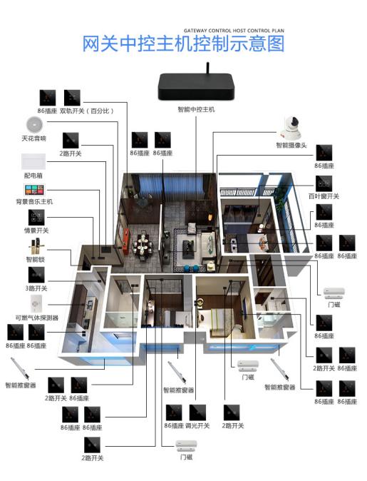 智能灯光控制可以用遥控等多种智能控制方式实现对全宅灯光的开关,调