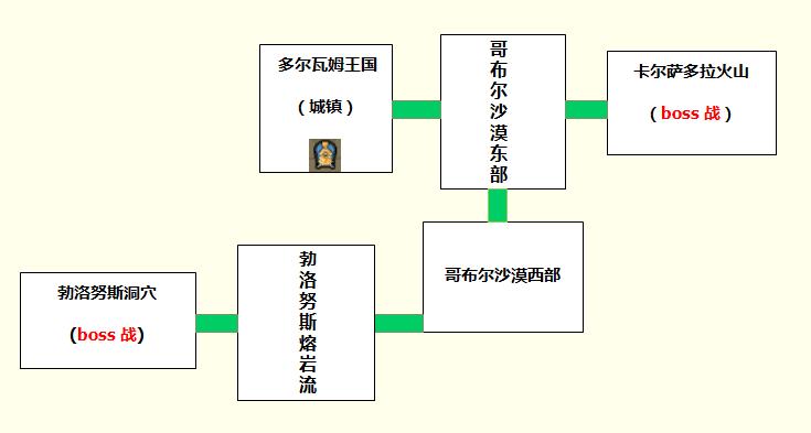 多尔瓦姆王国线路图.png