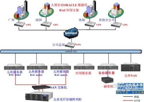 数据库服务器把数据管理及处理工作从客户机上分出来