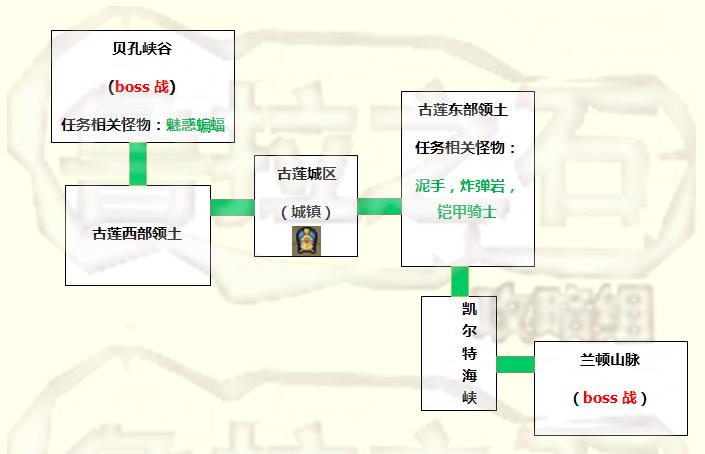 古莲主线区域图.png