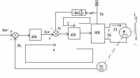 直流电机调速系统的电气原理图及protel仿真图