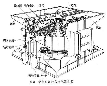 空气预热器按结构不同主要有管式,板式和回转式3类(见表).图片