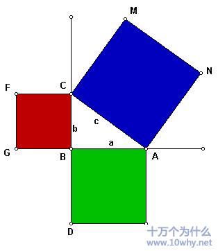 利用四个全等的直角三角形验证勾股定理?