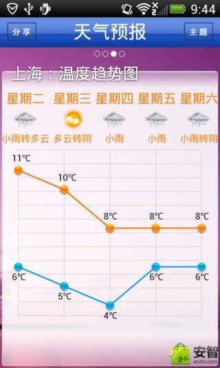 天气预报截图4