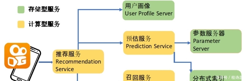 <b>软硬结合:快手推荐系统国内率先基于持久内存应用异构存储</b>