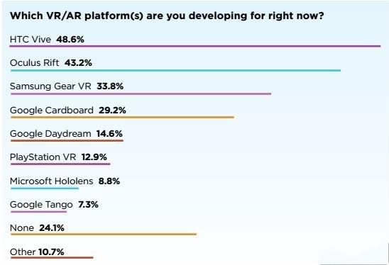 VR开发者喜欢HTC Vive