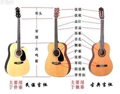 步骤阅秳2电吉他是吉他的一种变形乐器,是随着现代电子技术和电声学的
