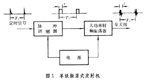 雷达电路原理图