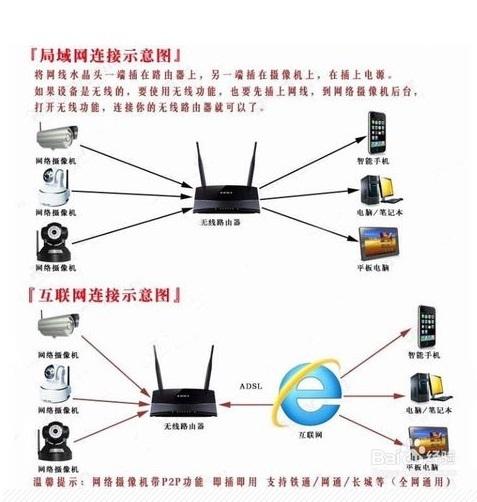 连接摄像头和路由器的方法接线图