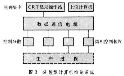 从而构成分散型计算机控制系统(图3)