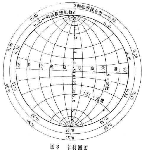 而阻抗点的轨迹就是图中半径为|Γ|的圆